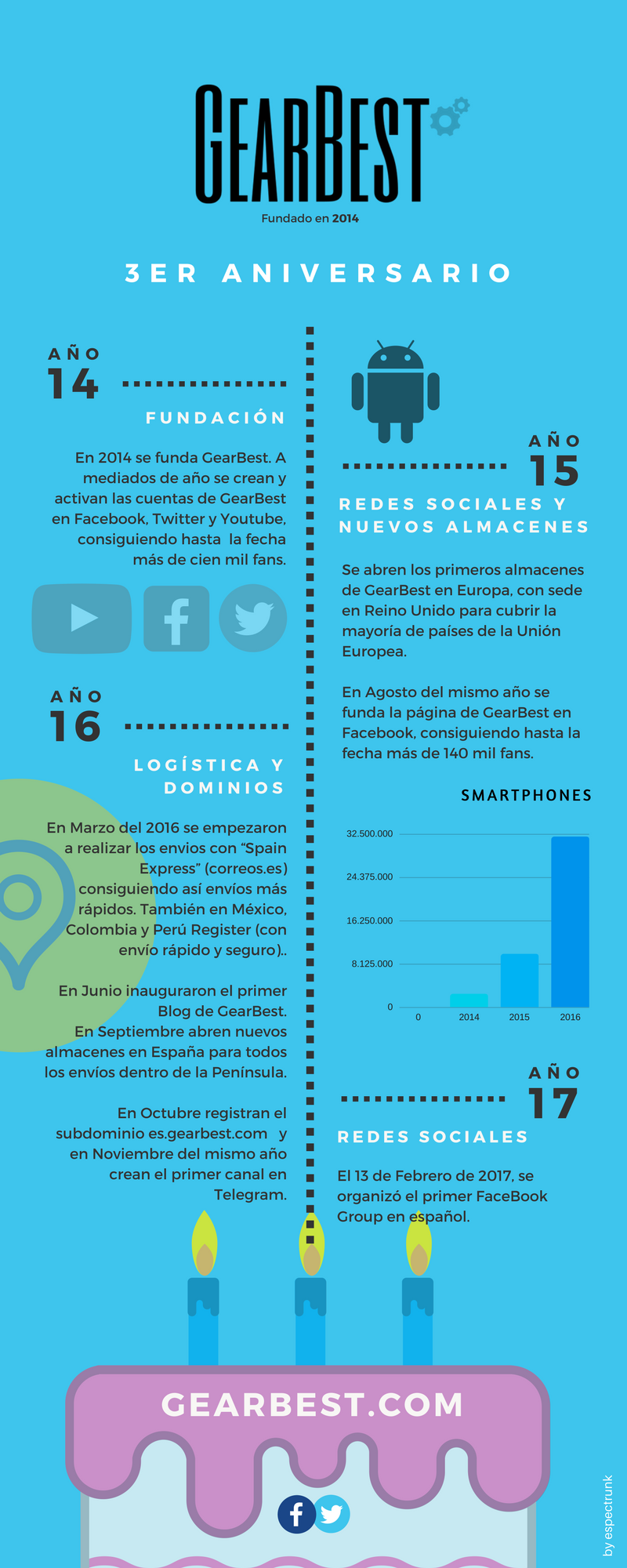 Infografía de GearBest